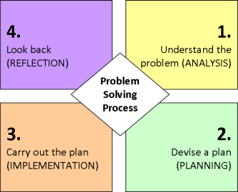 Polya 4 Step Problem Solving
